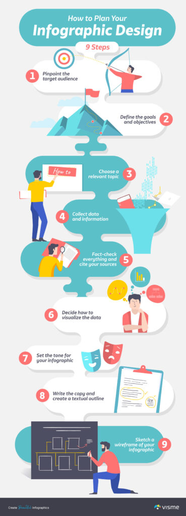 how to make an infographic by visme.co