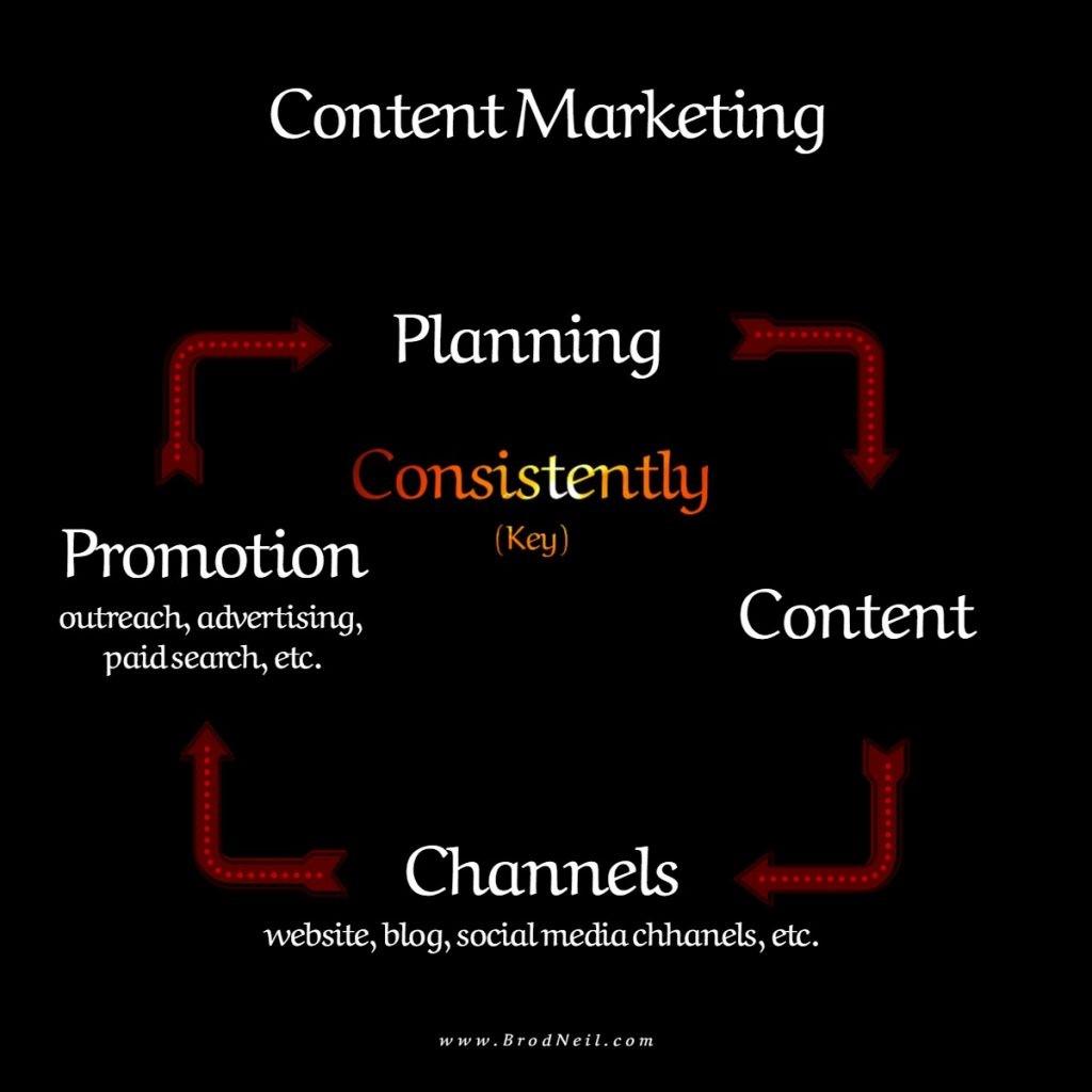 content marketing pattern brodneil.com