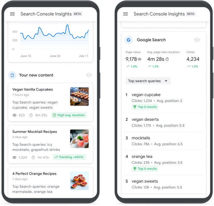 Google Search Console Insights 4